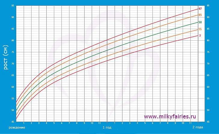 Таблица соответствия роста и возраста в развитии ребенка thumbnail